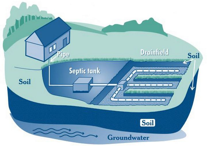 Image result for MSU Septic System